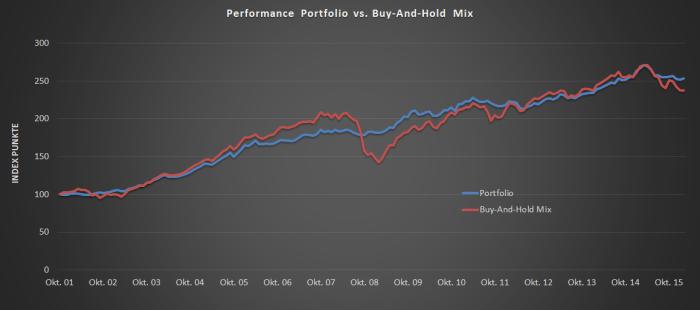 Performance-Vergleich