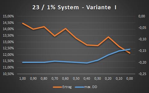 SL_Ertrag-DD_V1