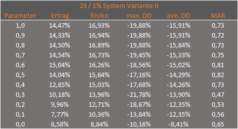 SL_Tabelle_V2