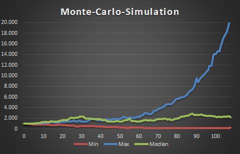 DAX_Monte-Carlo-Simulation