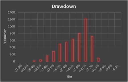 SPP_Drawdown