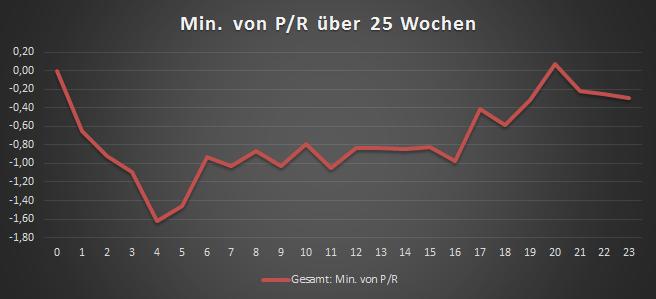 mae_minimum-20-wochen
