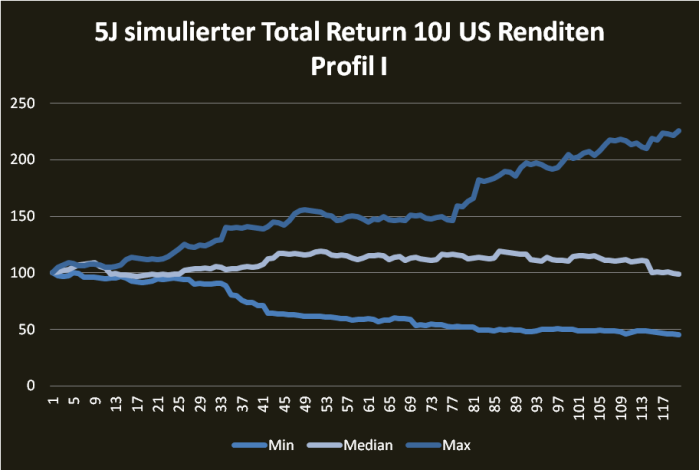 5j-siml-10j-total-return_i
