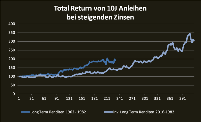 adjustierter-historischer-10j-total-return