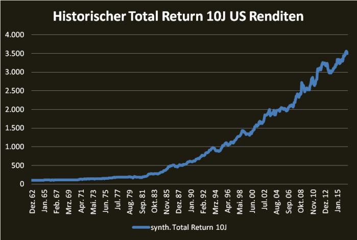 historischer-10j-total-return