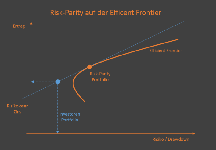 risk-parity-efficent-frontier