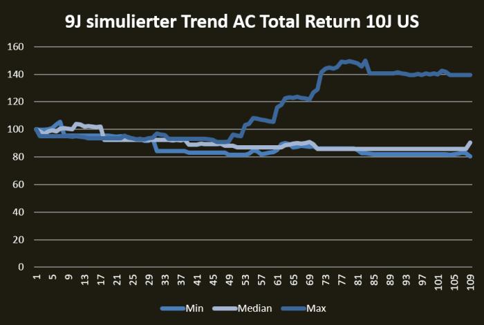 Trendfolge – Kapitalanlageprognosefrei