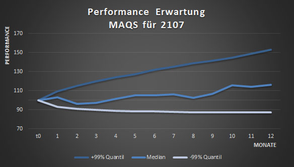 maqs-performance_erwartung_2017