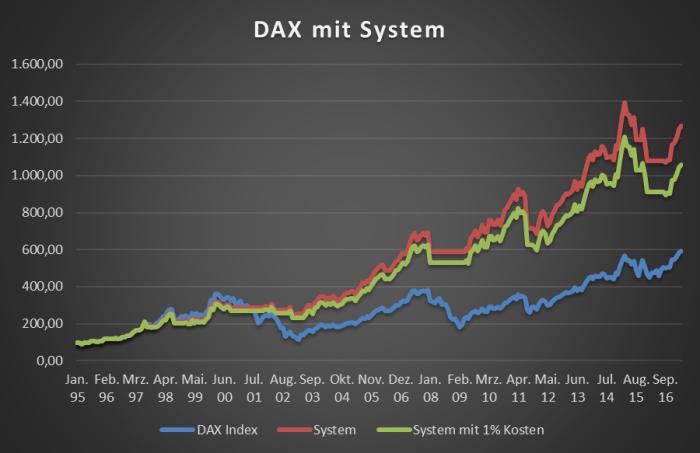 Dax_mit_System