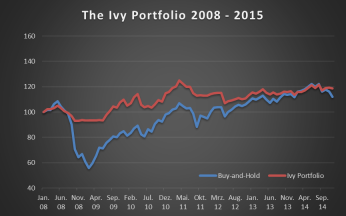 Ivy Portfolio_Performance_bt