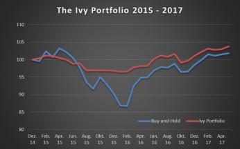 Ivy Portfolio_Performance_kurz