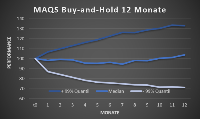 MAQS Buy-and-Hold_Performance_mc