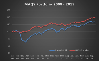 MAQS Portfolio_Performance_bt