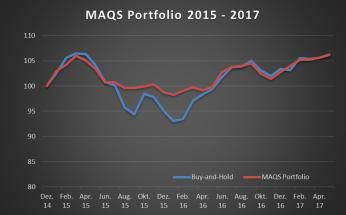 MAQS Portfolio_Performance_kurz