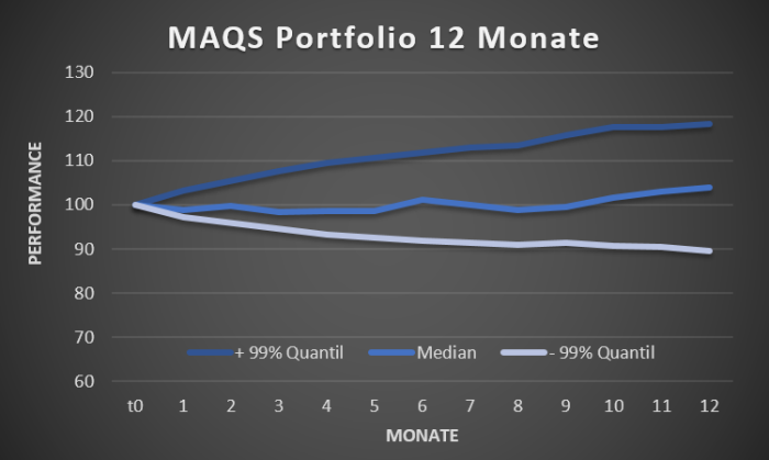 MAQS Portfolio_Performance_mc