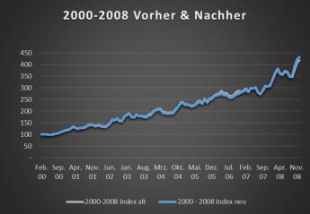 MAQS_2000_vorher_nachher