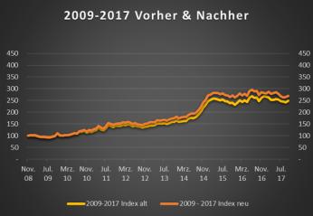 MAQS_2009_vorher_nachher